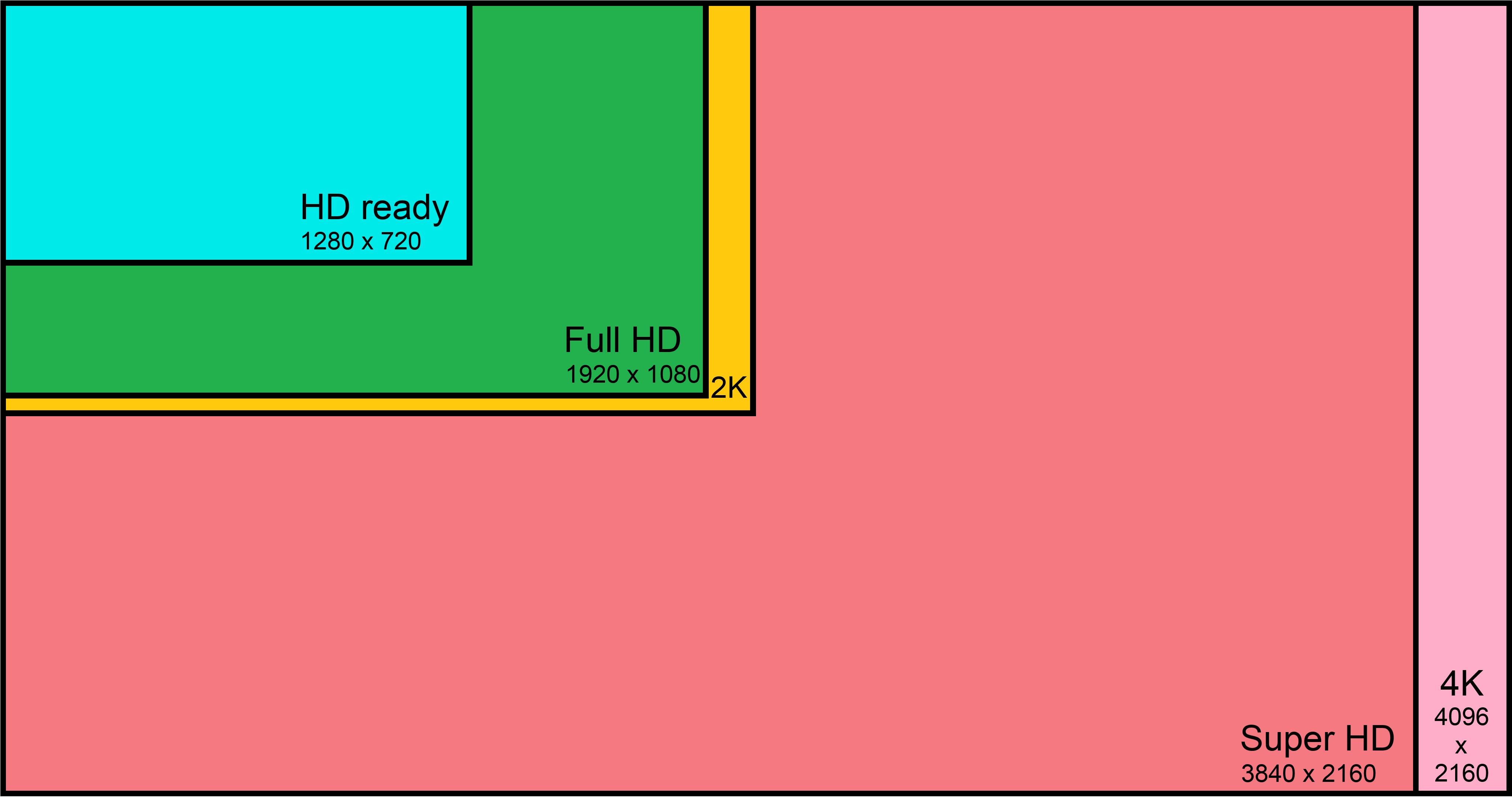 Risoluzione video - HDDS Vision
