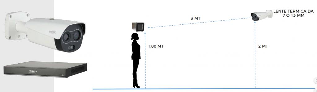 Telecamere e sistemi di rilevamento della temperatura