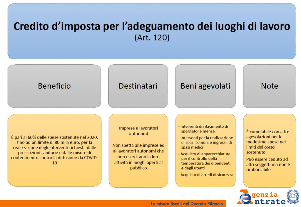 Agevolazioni fiscali Covid-19